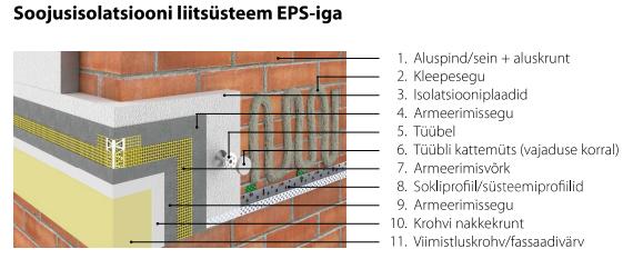 Soojusisolatsiooni liitsüsteem EPS-iga