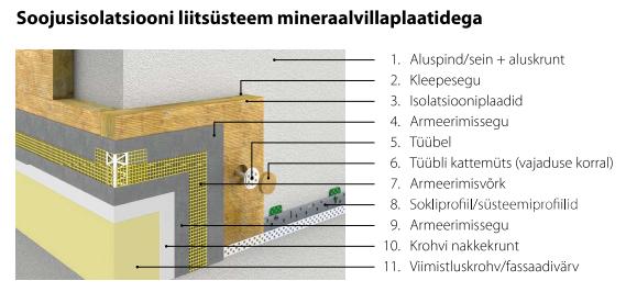 Soojusisolatsiooni liitsüsteem mineraalvillaga