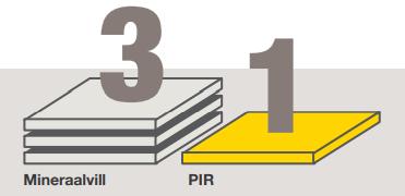 PIR vs mineraalvill